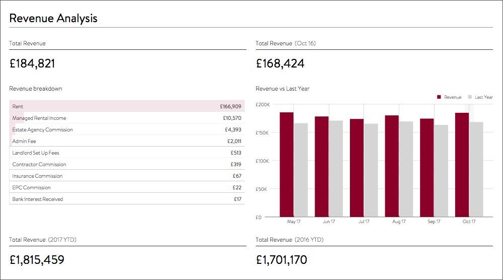 fathom revenue analysis